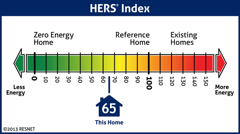 Home energy ratings and your home